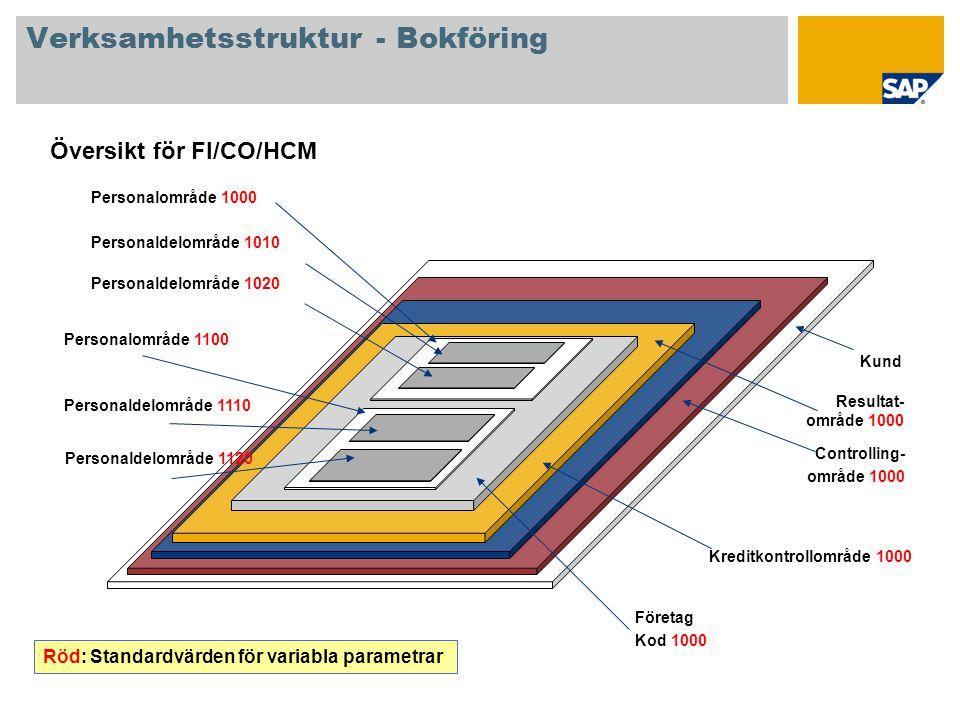 Verksamhetsstruktur - Bokföring Kund Controlling- område 1000 Företag Kod 1000 Översikt för FI/CO/HCM Kreditkontrollområde 1000 Röd: Standardvärden fö