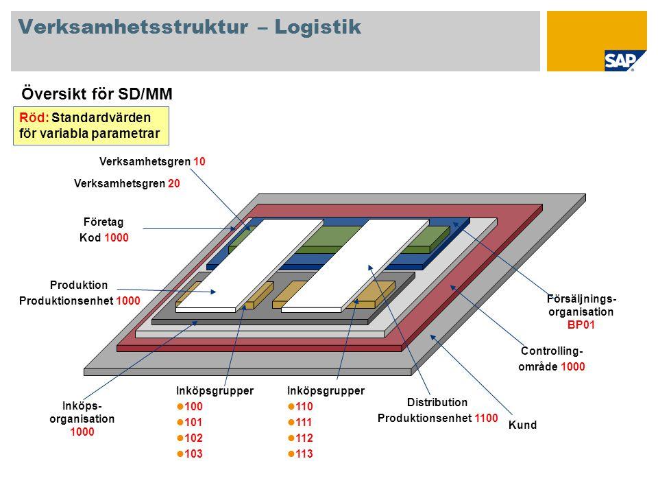 Verksamhetsstruktur – Logistik Översikt för SD/MM Kund Controlling- område 1000 Företag Kod 1000 Inköps- organisation 1000 Inköpsgrupper 100 101 102 1