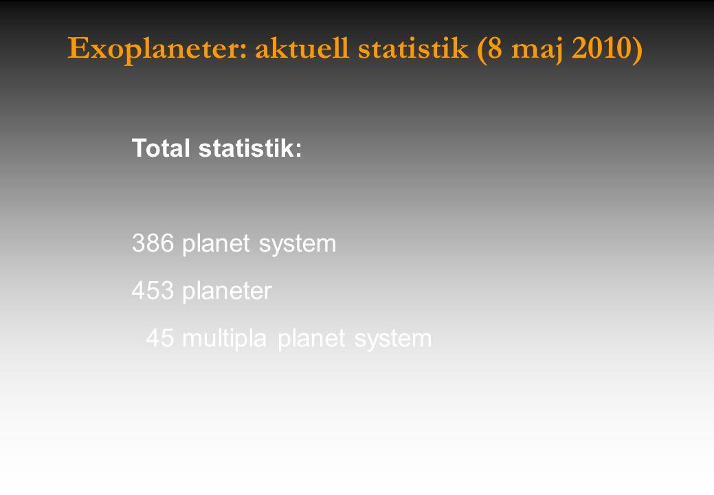 Exoplaneter: aktuell statistik (8 maj 2010) Total statistik: 386 planet system 453 planeter 45 multipla planet system