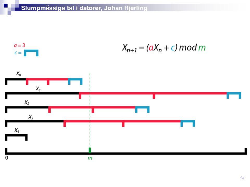 Modulus (m) X n+1 = (aX n + c) mod m Bestämmer den maximala längden av perioden.