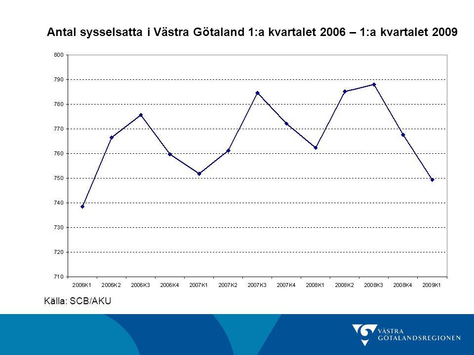 Antal sysselsatta i Västra Götaland 1:a kvartalet 2006 – 1:a kvartalet 2009 Källa: SCB/AKU