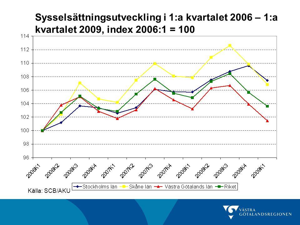 Sysselsättningsutveckling i 1:a kvartalet 2006 – 1:a kvartalet 2009, index 2006:1 = 100 Källa: SCB/AKU