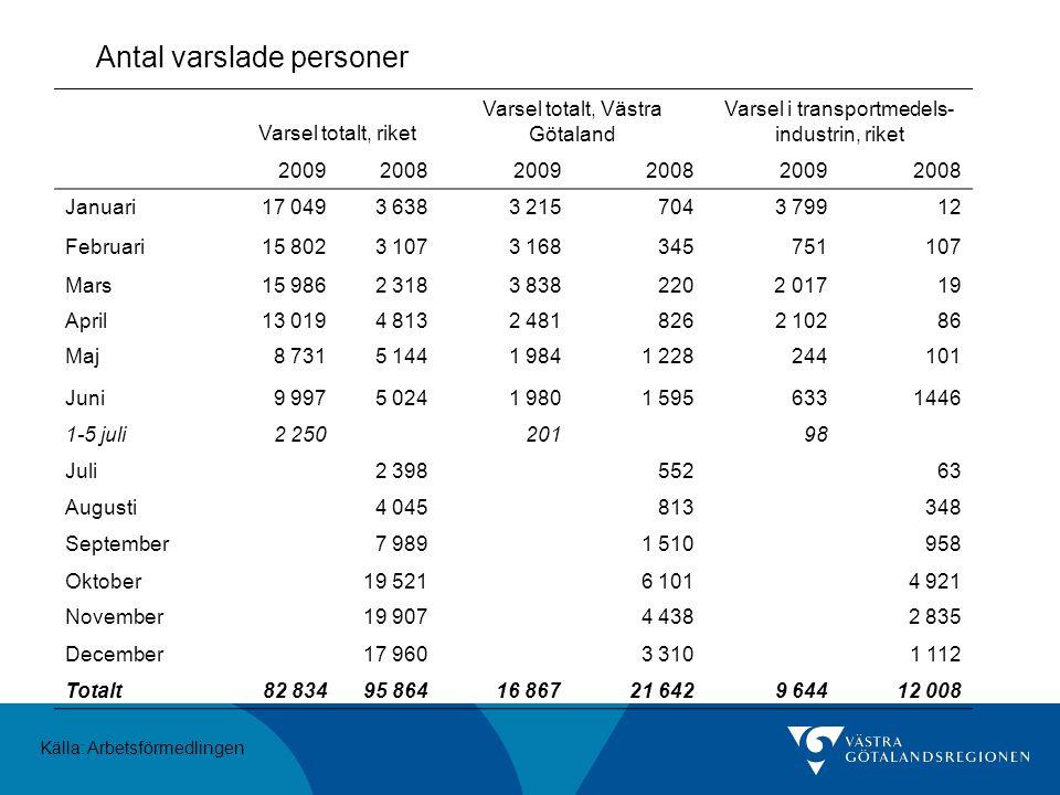 Antal varslade personer Källa: Arbetsförmedlingen Varsel totalt, riket Varsel totalt, Västra Götaland Varsel i transportmedels- industrin, riket 20092