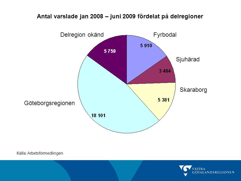 Antal varslade jan 2008 – juni 2009 fördelat på delregioner Källa: Arbetsförmedlingen Göteborgsregionen Skaraborg Sjuhärad FyrbodalDelregion okänd