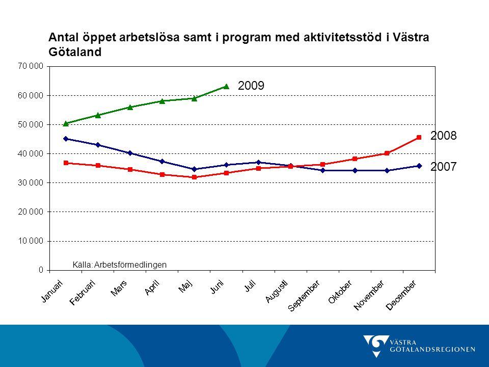 Antal och andel öppet arbetslösa samt i program med aktivitetsstöd Antal juni 2009 Förändring senaste månad Förändring senaste år Andel av befolkningen (16-64 år) juni 2009 Göteborgs- regionen 35 2608,6%80,8%5,9% Fyrbodal11 6305,1%92,7%7,2% Skaraborg10 2264,8%106,5%6,4% Sjuhärad7 6546,7%100,8%5,8% Västra Götaland 63 1337,0%89,0%6,3% Riket348 9595,4%74,6%5,8% Källa: Arbetsförmedlingen