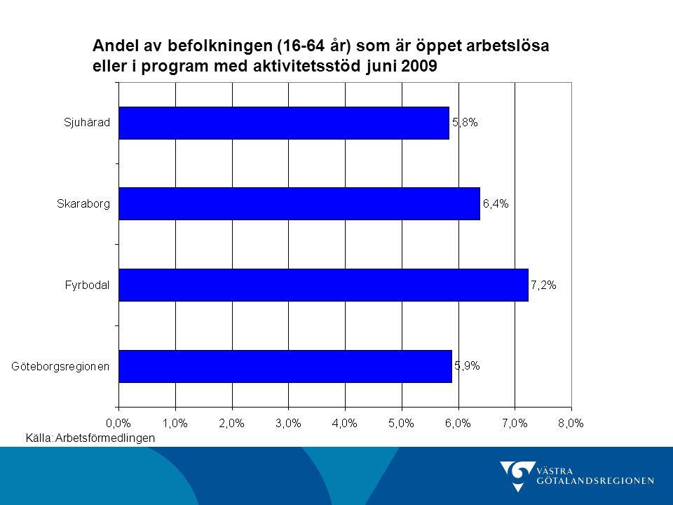 Andel av befolkningen (16-64 år) som är öppet arbetslösa eller i program med aktivitetsstöd juni 2009 Källa: Arbetsförmedlingen