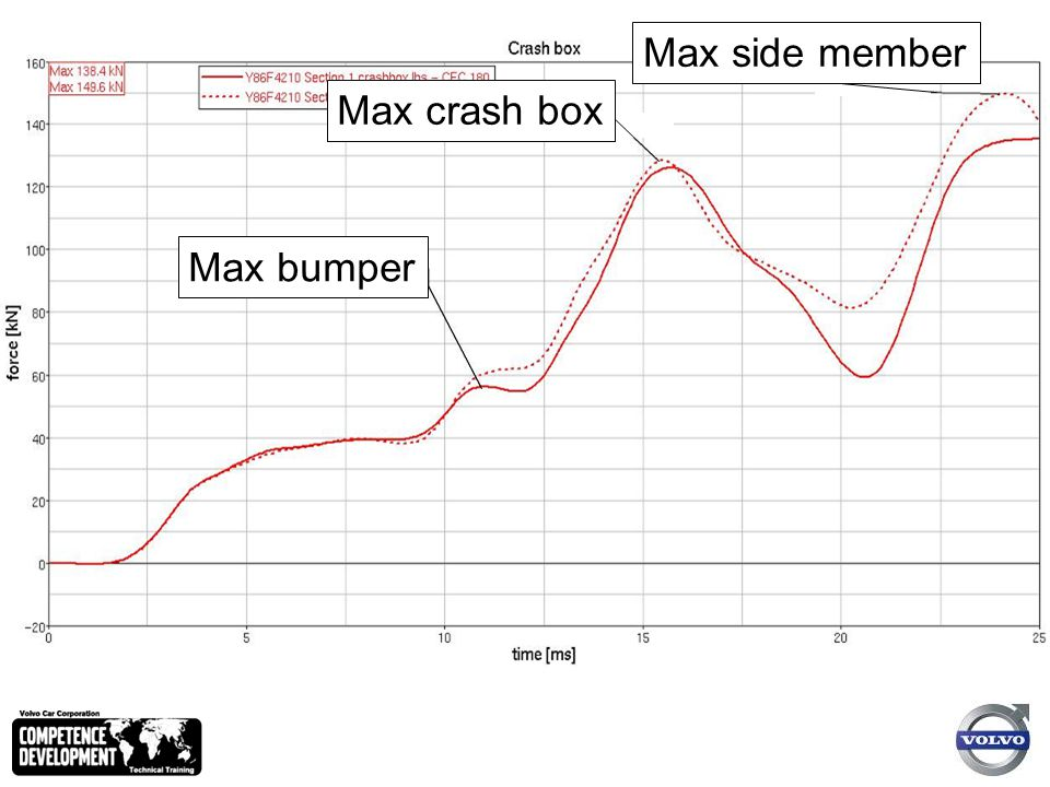 Max crash box Max side member Max bumper