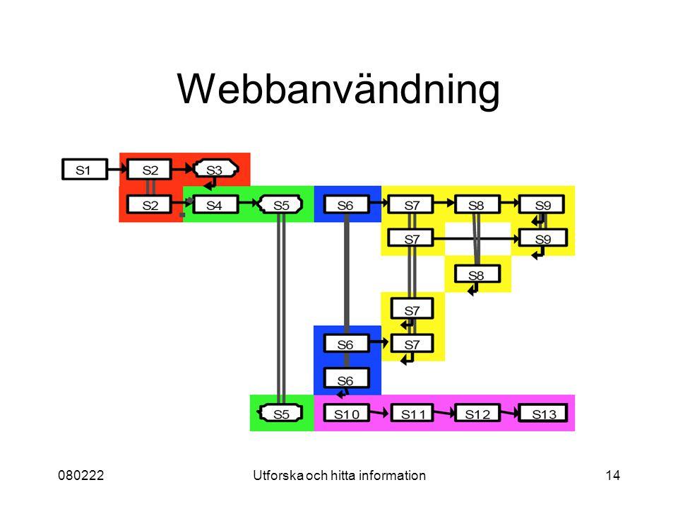 080222Utforska och hitta information14 Webbanvändning