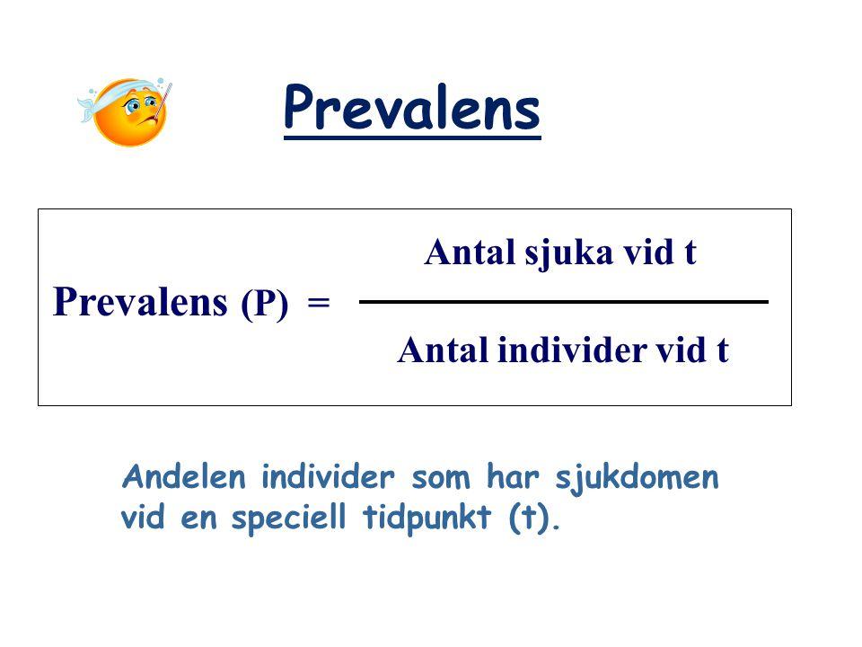Prevalens Antal sjuka vid t Prevalens (P) = Antal individer vid t Andelen individer som har sjukdomen vid en speciell tidpunkt (t).