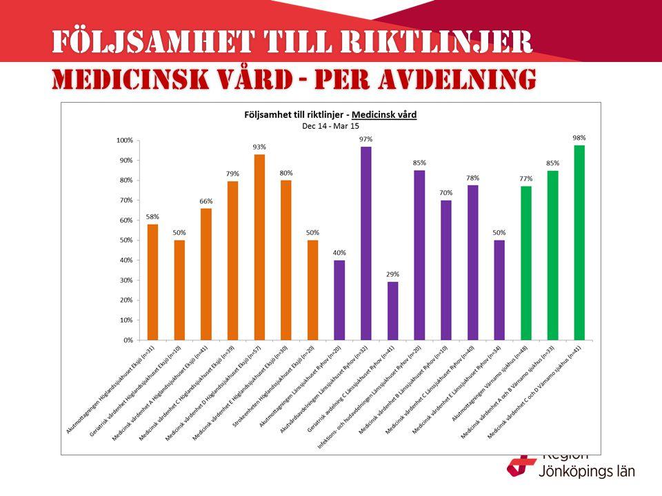 Följsamhet till riktlinjer Medicinsk vård - per avdelning Följsamhet till riktlinjer Medicinsk vård - per avdelning