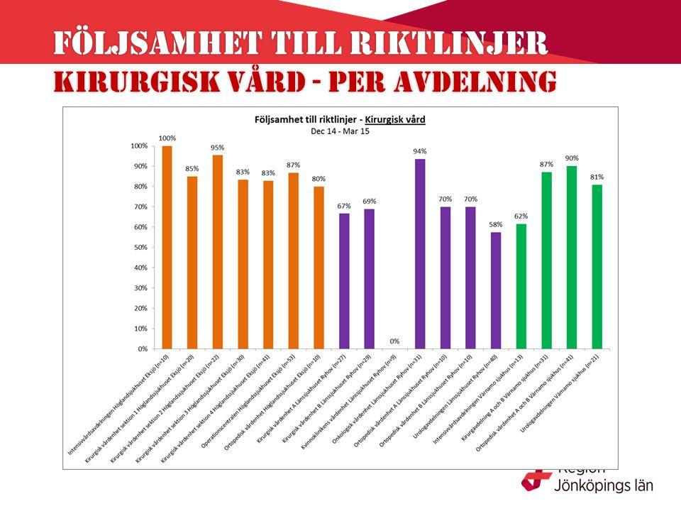 Följsamhet till riktlinjer Kirurgisk vård - per avdelning Följsamhet till riktlinjer Kirurgisk vård - per avdelning