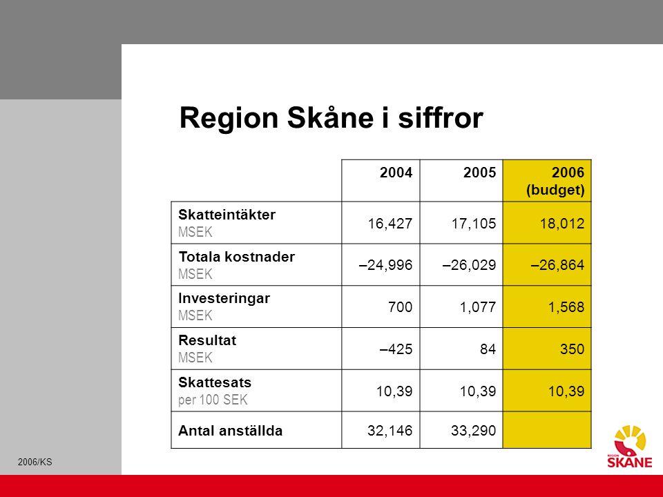 2006/KS Region Skåne i siffror 200420052006 (budget) Skatteintäkter MSEK 16,42717,10518,012 Totala kostnader MSEK –24,996–26,029–26,864 Investeringar MSEK 7001,0771,568 Resultat MSEK –42584350 Skattesats per 100 SEK 10,39 Antal anställda32,14633,290