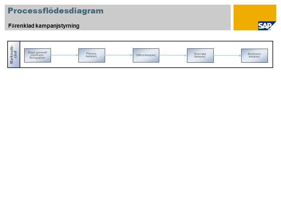 Förklaring SymbolBeskrivningAnvändnings- kommentarer Band: Identifierar en användarroll, som till exempel fakturahandläggare eller försäljningsrepresentant.