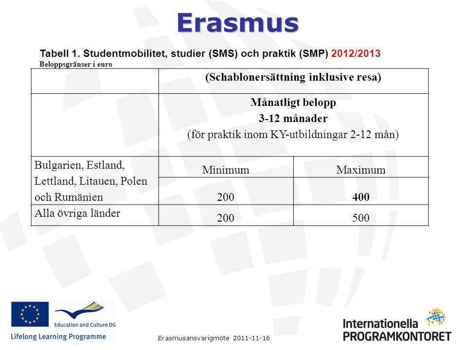 Erasmus Erasmusansvarigmöte 2011-11-16 (Schablonersättning inklusive resa) Månatligt belopp 3-12 månader (för praktik inom KY-utbildningar 2-12 mån) B