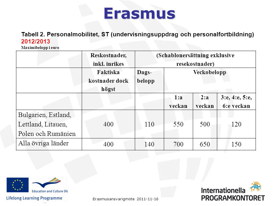 Erasmus Erasmusansvarigmöte 2011-11-16 Reskostnader, inkl. inrikes (Schablonersättning exklusive resekostnader) Faktiska kostnader dock högst Dags- be