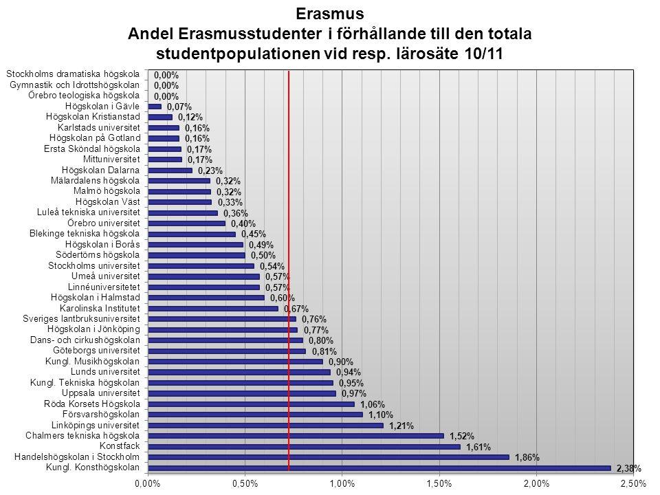 Erasmus Andel Erasmusstudenter i förhållande till den totala studentpopulationen vid resp. lärosäte 10/11