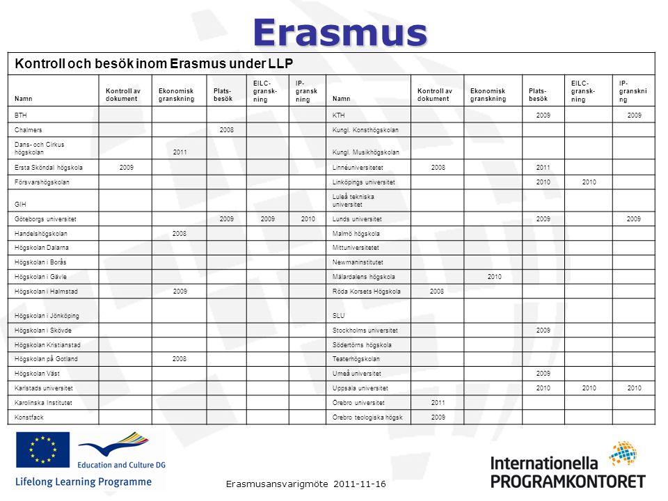 Erasmus Erasmusansvarigmöte 2011-11-16 Kontroll och besök inom Erasmus under LLP Namn Kontroll av dokument Ekonomisk granskning Plats- besök EILC- gra
