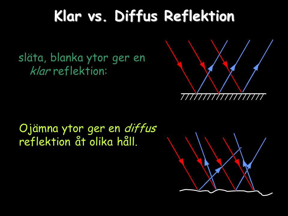 Klar vs. Diffus Reflektion släta, blanka ytor ger en klar reflektion: Ojämna ytor ger en diffus reflektion åt olika håll.