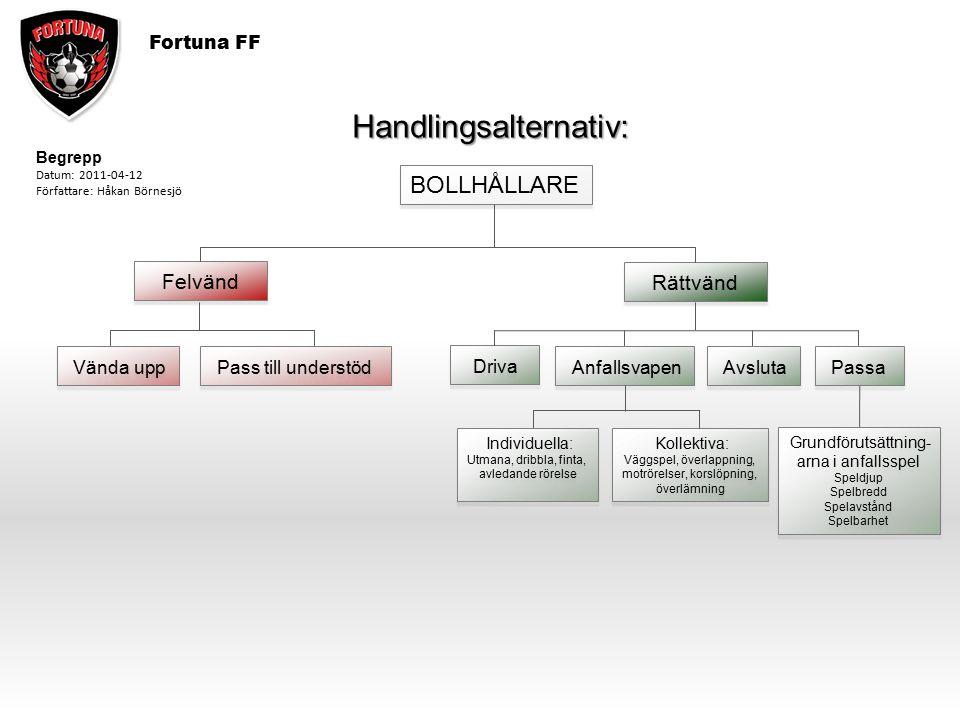 Fortuna FF BOLLHÅLLARE Felvänd Rättvänd Driva Anfallsvapen Avsluta Vända upp Pass till understöd Begrepp Datum: 2011-04-12 Författare: Håkan Börnesjö