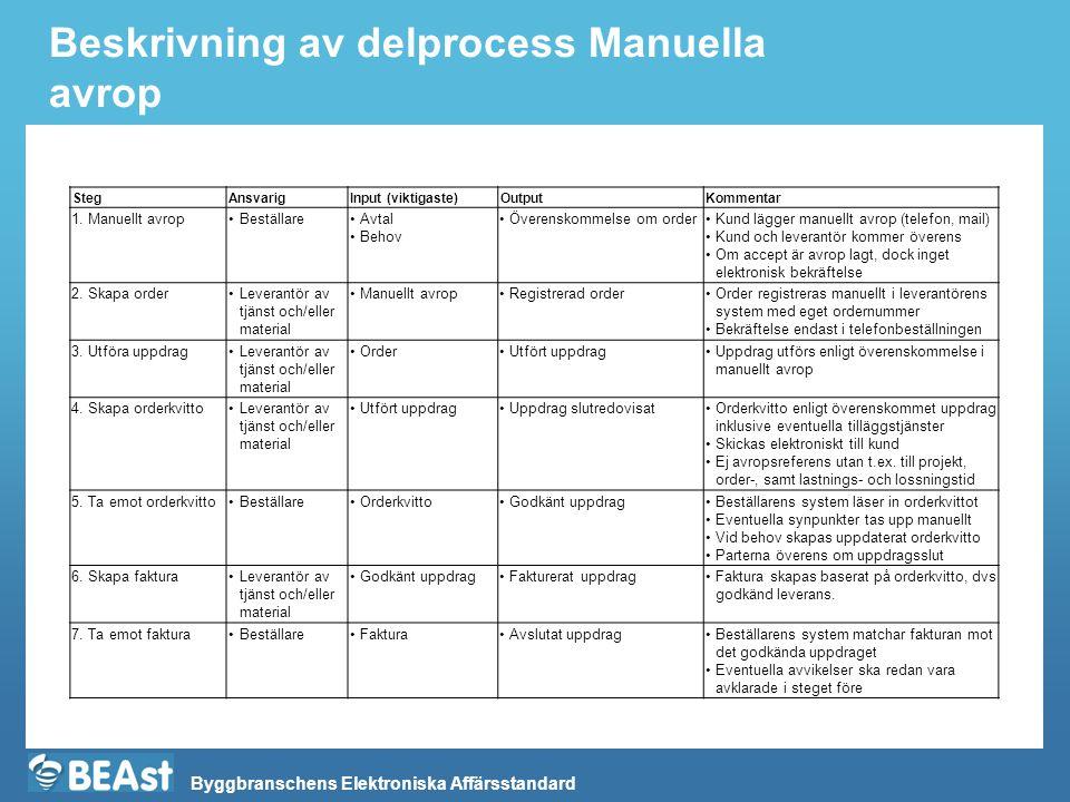Byggbranschens Elektroniska Affärsstandard Beskrivning av delprocess Manuella avrop StegAnsvarigInput (viktigaste)OutputKommentar 1.
