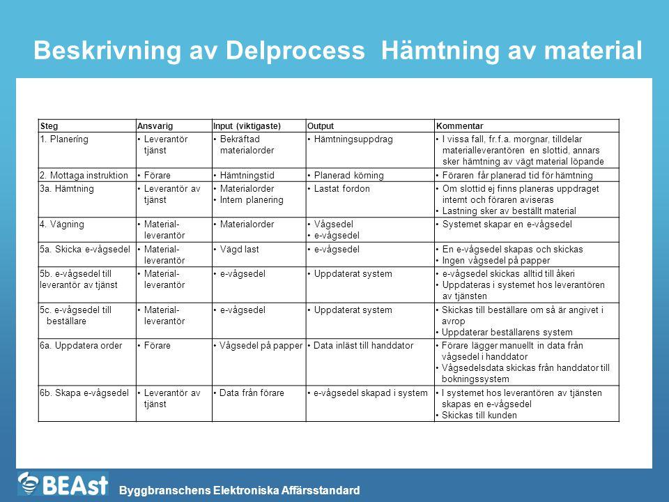 Byggbranschens Elektroniska Affärsstandard Beskrivning av Delprocess Hämtning av material StegAnsvarigInput (viktigaste)OutputKommentar 1.