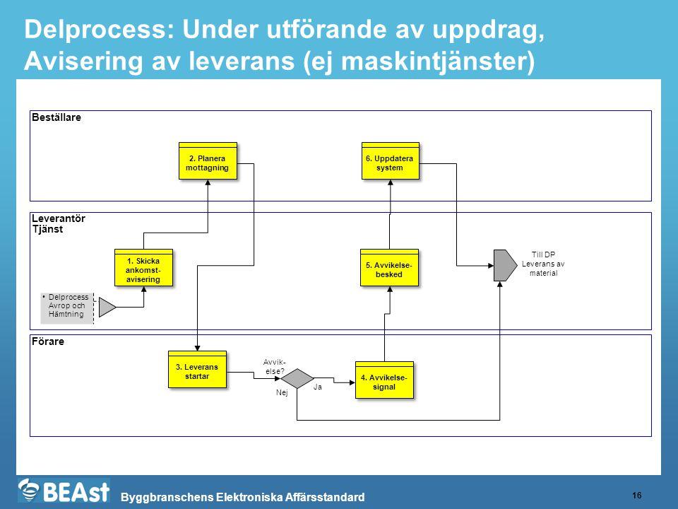 Byggbranschens Elektroniska Affärsstandard Delprocess: Under utförande av uppdrag, Avisering av leverans (ej maskintjänster) 16 Beställare Leverantör Tjänst Förare Delprocess Avrop och Hämtning 1.