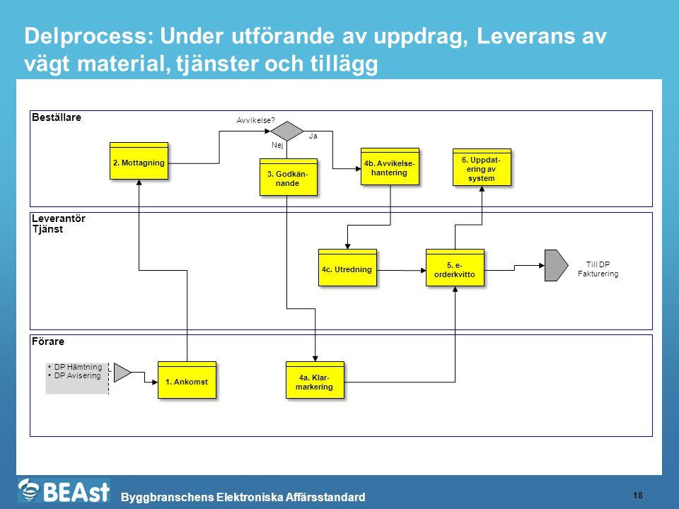 Byggbranschens Elektroniska Affärsstandard Delprocess: Under utförande av uppdrag, Leverans av vägt material, tjänster och tillägg 18 Beställare Leverantör Tjänst Förare 1.