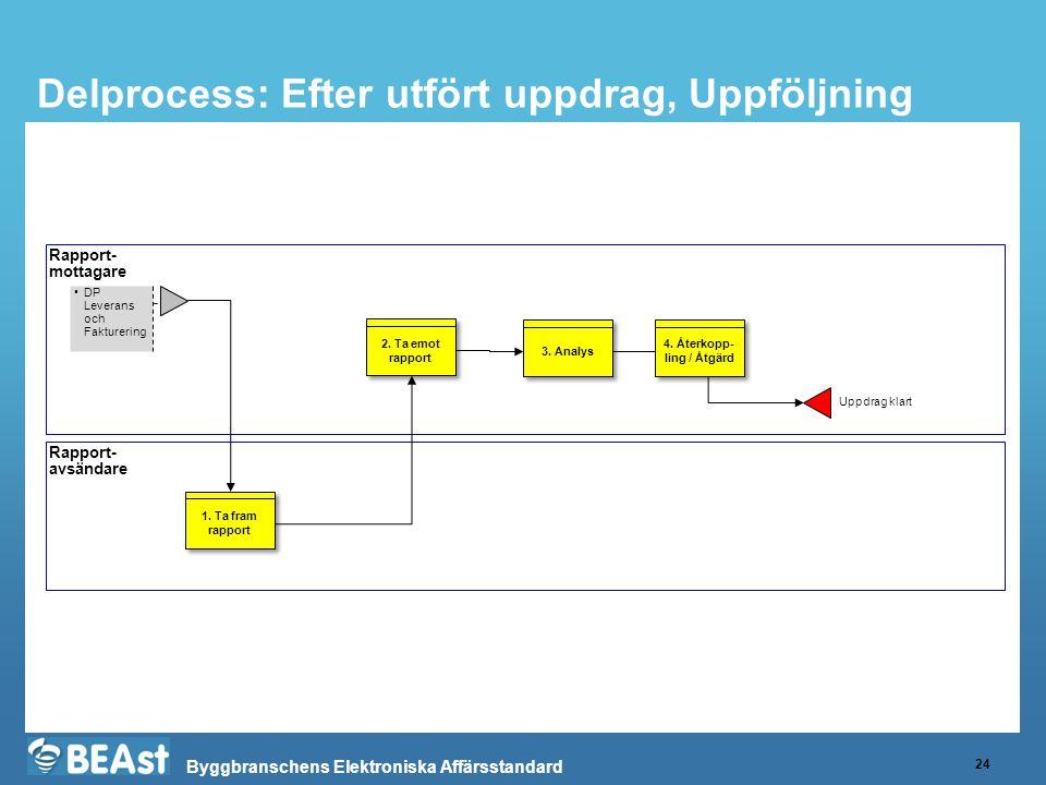 Byggbranschens Elektroniska Affärsstandard Delprocess: Efter utfört uppdrag, Uppföljning 24 Rapport- mottagare Rapport- avsändare 1.