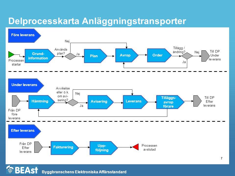 Byggbranschens Elektroniska Affärsstandard Delprocesskarta Anläggningstransporter 7 Avisering Plan Hämtning Avrop Leverans Fakturering Före leverans Nej Används plan.