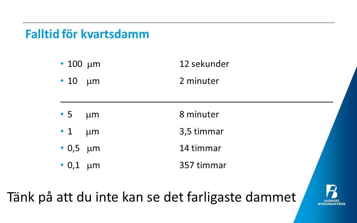 Falltid för kvartsdamm 100  m 12 sekunder 10  m2 minuter _______________________________________________________ 5  m8 minuter 1  m3,5 timmar 0,5