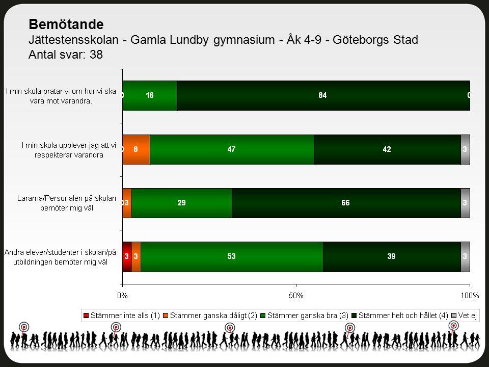 Bemötande Jättestensskolan - Gamla Lundby gymnasium - Åk 4-9 - Göteborgs Stad Antal svar: 38