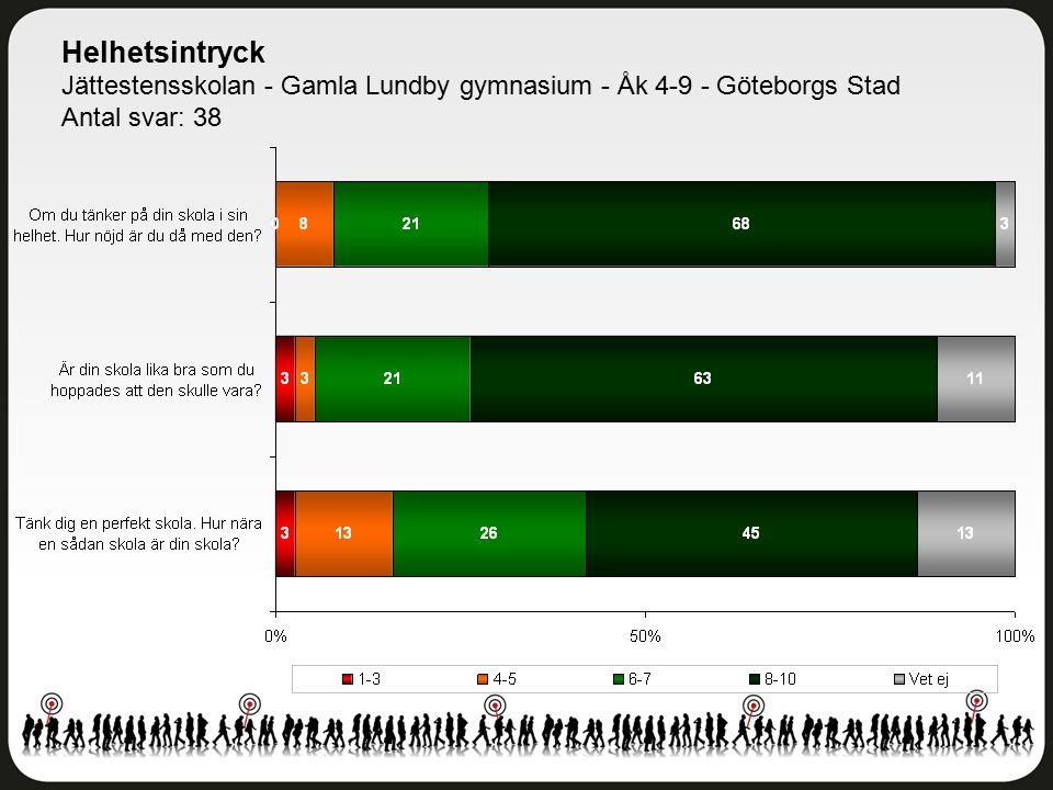 Helhetsintryck Jättestensskolan - Gamla Lundby gymnasium - Åk 4-9 - Göteborgs Stad Antal svar: 38