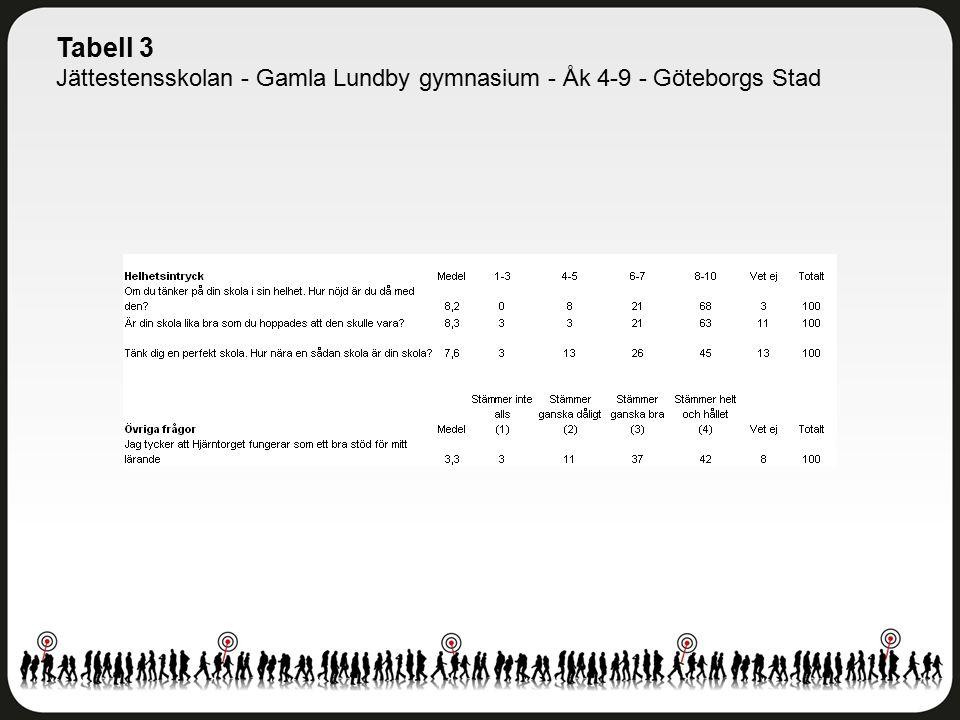 Tabell 3 Jättestensskolan - Gamla Lundby gymnasium - Åk 4-9 - Göteborgs Stad