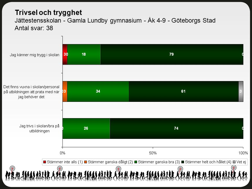 Trivsel och trygghet Jättestensskolan - Gamla Lundby gymnasium - Åk 4-9 - Göteborgs Stad Antal svar: 38