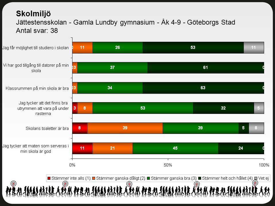 Skolmiljö Jättestensskolan - Gamla Lundby gymnasium - Åk 4-9 - Göteborgs Stad Antal svar: 38