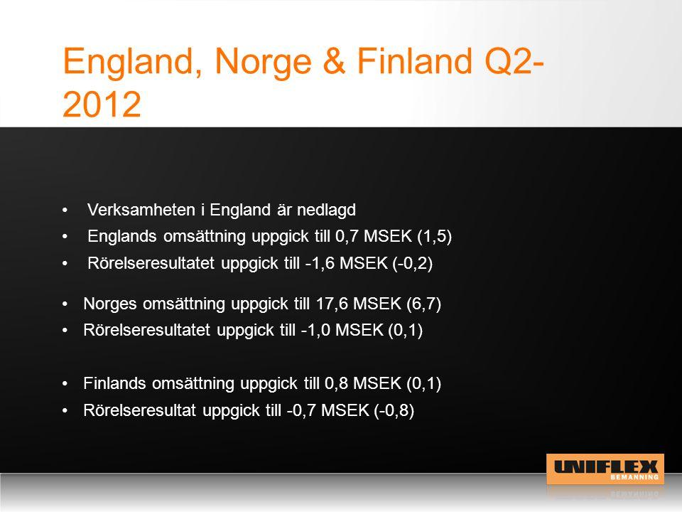England, Norge & Finland Q2- 2012 Norges omsättning uppgick till 17,6 MSEK (6,7) Rörelseresultatet uppgick till -1,0 MSEK (0,1) Finlands omsättning up