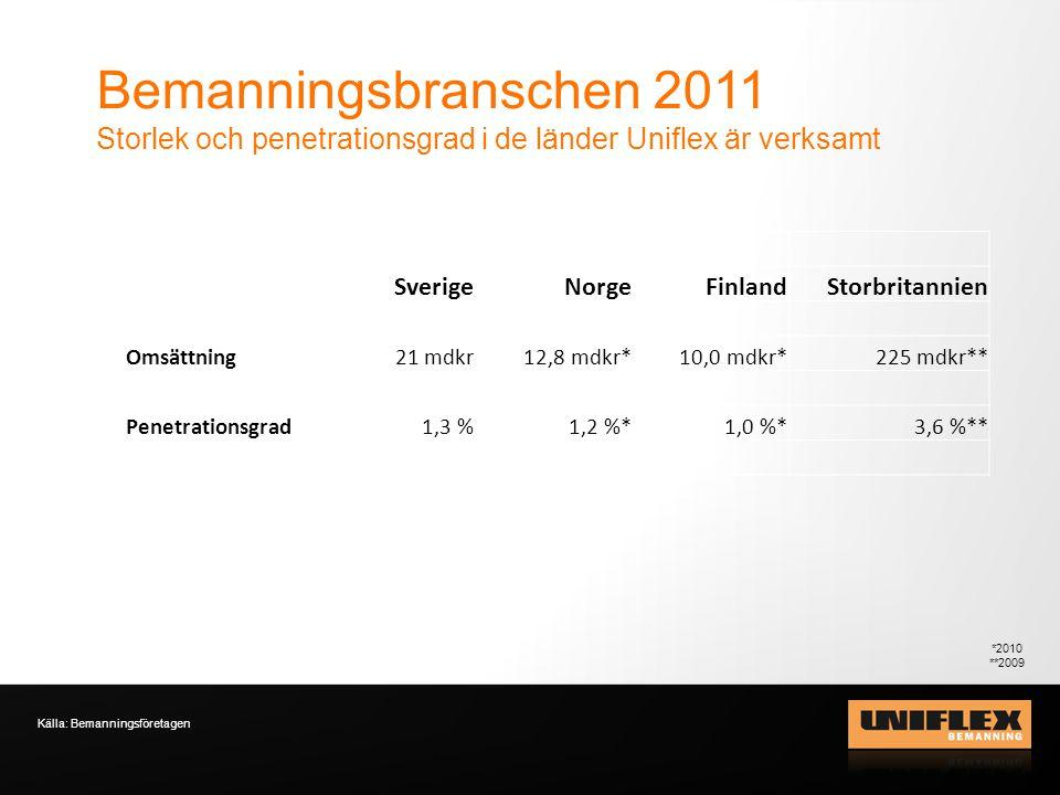 Bemanningsbranschen 2011 Storlek och penetrationsgrad i de länder Uniflex är verksamt Källa: Bemanningsföretagen SverigeNorgeFinlandStorbritannien Omsättning21 mdkr 12,8 mdkr*10,0 mdkr*225 mdkr** Penetrationsgrad1,3 %1,2 %*1,0 %*3,6 %** *2010 **2009