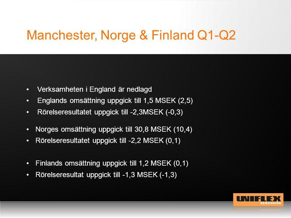 Manchester, Norge & Finland Q1-Q2 Norges omsättning uppgick till 30,8 MSEK (10,4) Rörelseresultatet uppgick till -2,2 MSEK (0,1) Finlands omsättning uppgick till 1,2 MSEK (0,1) Rörelseresultat uppgick till -1,3 MSEK (-1,3) Verksamheten i England är nedlagd Englands omsättning uppgick till 1,5 MSEK (2,5) Rörelseresultatet uppgick till -2,3MSEK (-0,3)