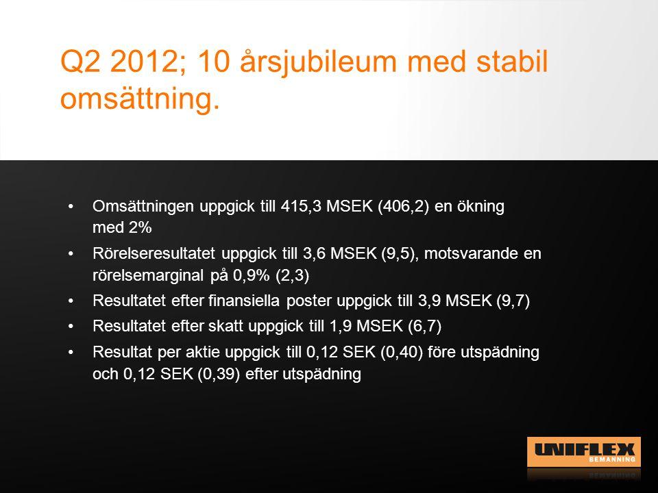 Q2 2012; 10 årsjubileum med stabil omsättning. Omsättningen uppgick till 415,3 MSEK (406,2) en ökning med 2% Rörelseresultatet uppgick till 3,6 MSEK (