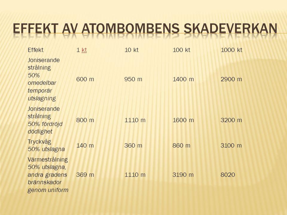 Effekt1 ktkt10 kt100 kt1000 kt Joniserande strålning 50% omedelbar temporär utslagning 600 m950 m1400 m2900 m Joniserande strålning 50% fördröjd dödli