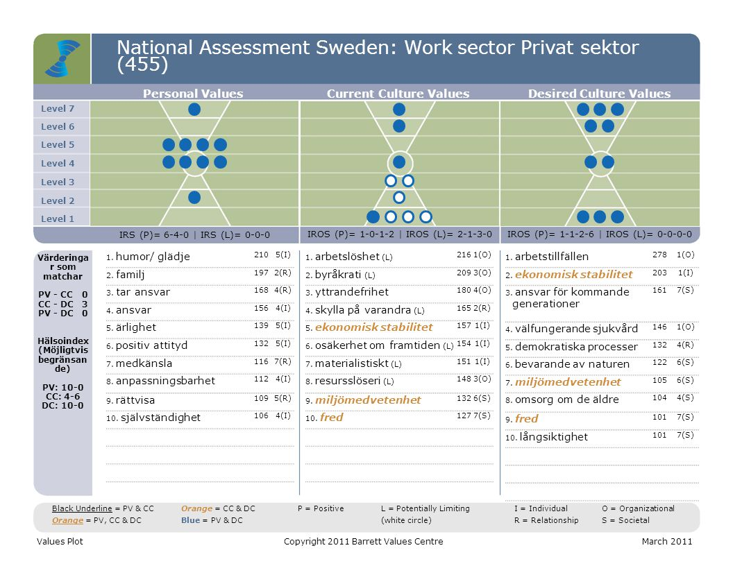 National Assessment Sweden: Work sector Privat sektor (455) C T S Values DistributionCopyright 2011 Barrett Values CentreMarch 2011 C = Common Good T = Transformation S = Self-Interest Positive Values Potentially Limiting Values CTS = 40-22-38 Entropi = 6% CTS = 23-16-61 Entropi = 43% CTS = 42-24-34 Entropi = 2% Personal ValuesCurrent Culture Values Desired Culture Values