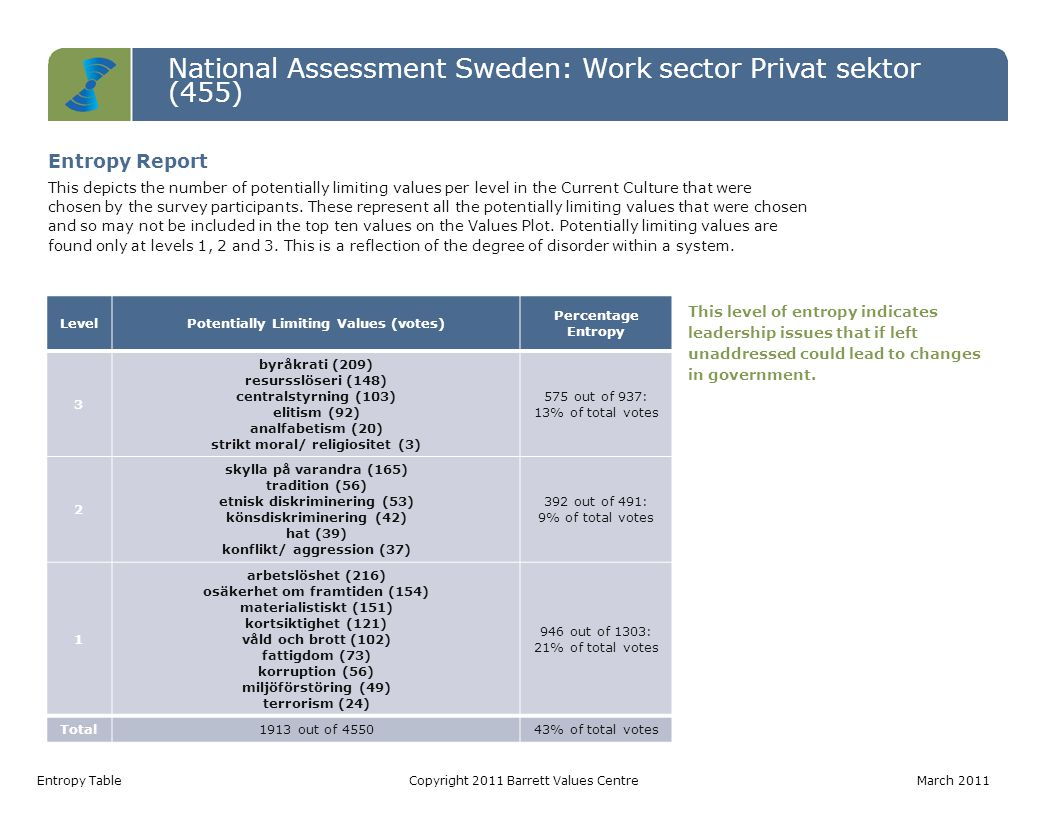 National Assessment Sweden: Work sector Privat sektor (455) Entropy TableCopyright 2011 Barrett Values Centre March 2011 LevelPotentially Limiting Val