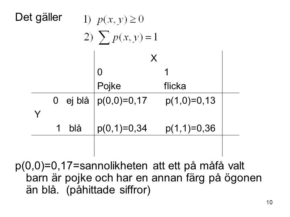 10 Det gäller p(0,0)=0,17=sannolikheten att ett på måfå valt barn är pojke och har en annan färg på ögonen än blå. (påhittade siffror) X 0 1 Pojke fli