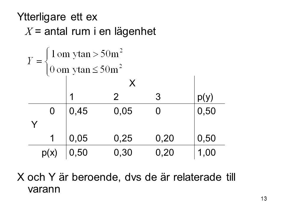 13 Ytterligare ett ex X = antal rum i en lägenhet X och Y är beroende, dvs de är relaterade till varann X 1 2 3p(y) 0 Y 1 0,45 0,05 0 0,05 0,25 0,20 0