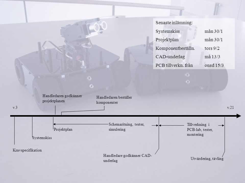 Handledare godkänner CAD- underlag v.21v.3 Projektplan Systemskiss Kravspecifikation Handledaren godkänner projektplanen Schemaritning, tester, simule