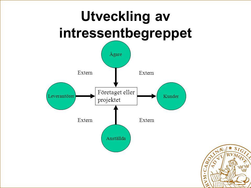 Utveckling av intressentbegreppet Företaget eller projektet Leverantörer Kunder Ägare Anställda Extern