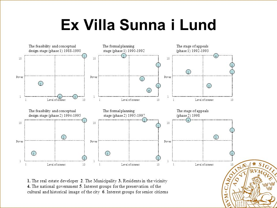 Ex Villa Sunna i Lund Level of interest Power 1 1 10 6321 Level of interest Power 1 1 10 5 6 321 Level of interest Power 1 1 10 5 4 321 Level of inter