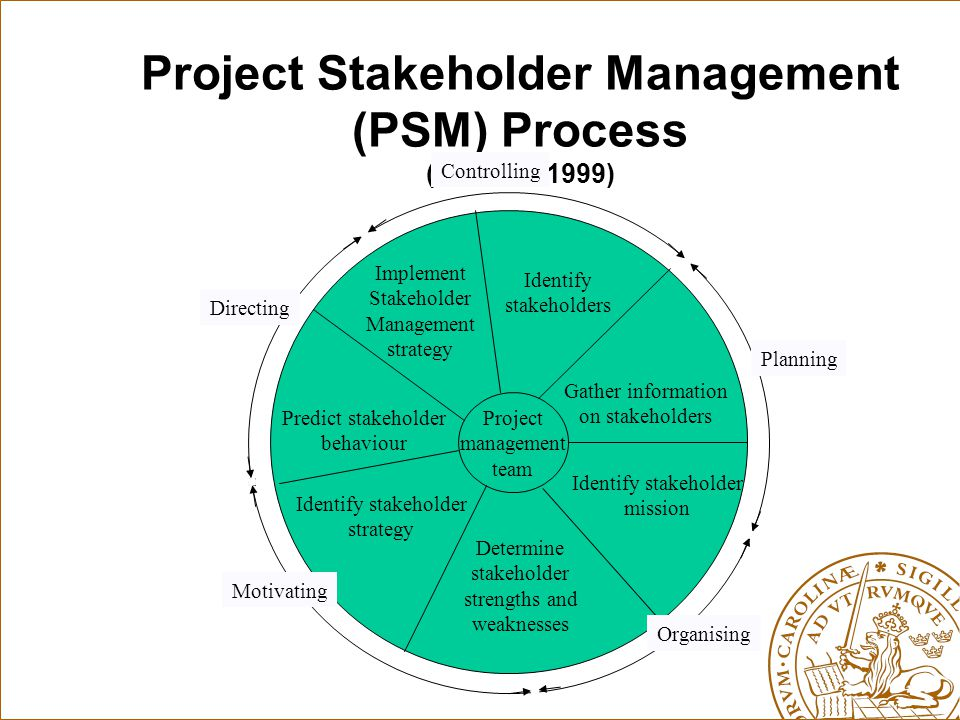 Project Stakeholder Management (PSM) Process (Cleland, 1999) Project management team Identify stakeholders Gather information on stakeholders Identify