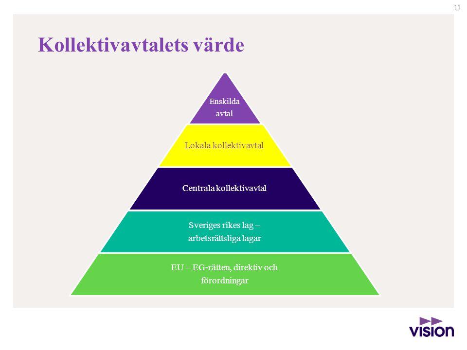 11 Enskilda avtal Lokala kollektivavtal Centrala kollektivavtal Sveriges rikes lag – arbetsrättsliga lagar EU – EG-rätten, direktiv och förordningar K