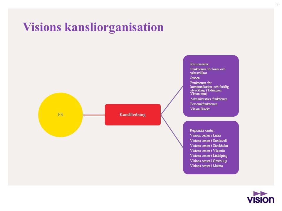 7 FS Kansliledning Resurscenter: Funktionen för löner och yrkesvillkor Staben Funktionen för kommunikation och facklig utveckling (Tidningen Vision mm